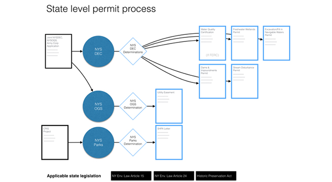 State level permit process
